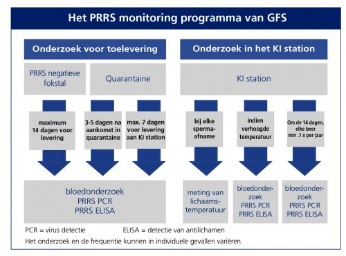 PRRS monitoring programma GFS