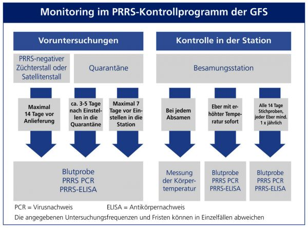 PRRS Monitoring